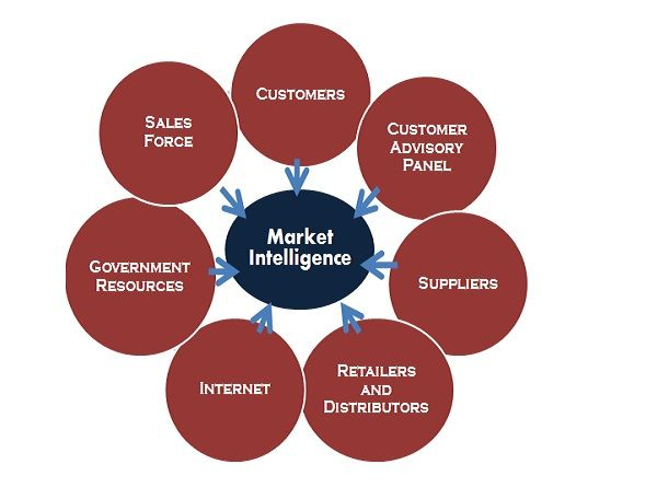 Market Intelligence-1