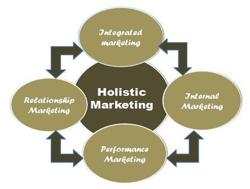 holistic-marketing1