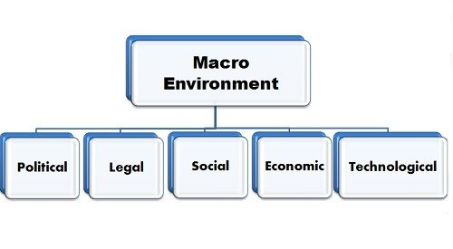 identification and description of macro environment elements In order to ensure that we are adequately scanning the macro-environment, we must identify specific up-to-date descriptions of two important elements.