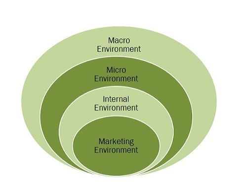 the marketing environment of a company Learnmarketingnet explains the marketing environment which is made up of the internal environment, macro environment and micro environment.