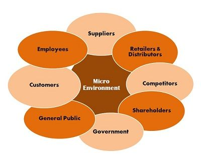 defination microenvironment Project on micro and macro environment in business • microenvironment: actors close to the company that affect its ability to serve its customers • macro environment: larger societal forces that affect the microenvironment.