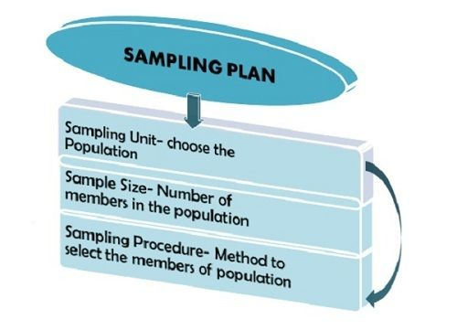 What Should Be The Sampling Unit I.e. Choosing The Category Of The  Population To Be Surveyed Is The First And The Foremost Decision In A Sampling  Plan That ...
