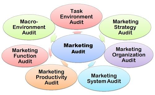 Marketing Audit-1