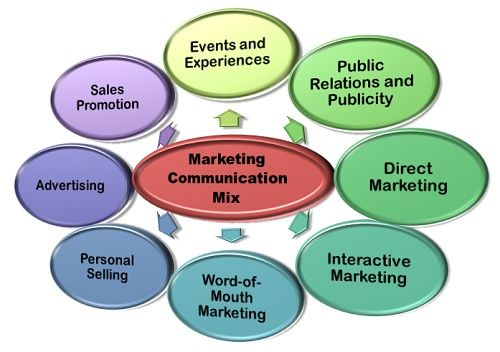 Marketing Communication Mix