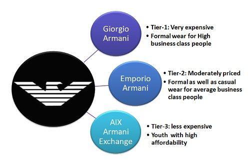 armani example final