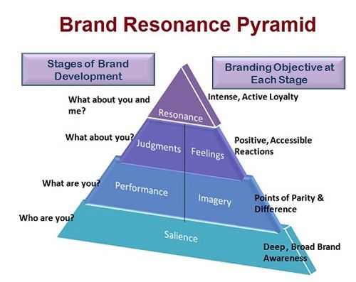 brand resonance pyramid-final
