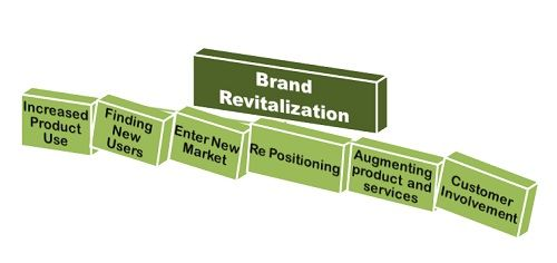 image-brand revitalization