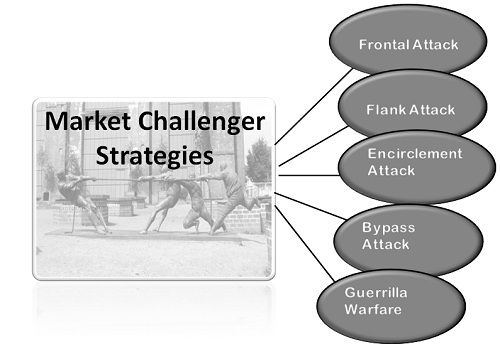 market challenger strategies-1