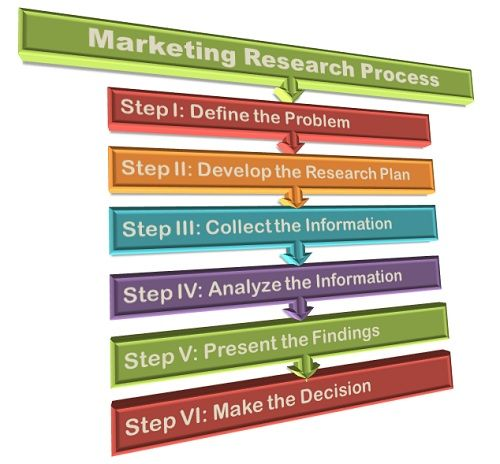 what is marketing research process