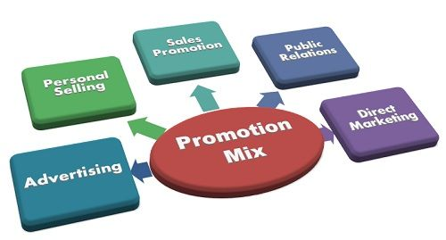 What is Promotion Mix? definition and meaning - Business Jargons