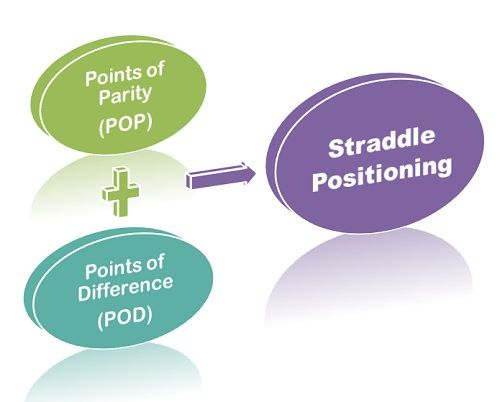 straddle positioning
