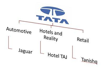 tata example