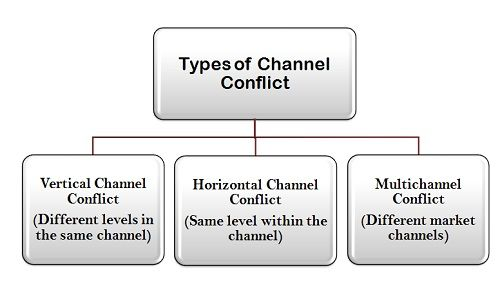 What is Channel Conflict Management? definition and meaning