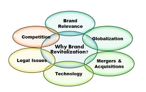 why brand revitalization