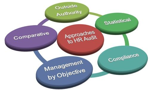 hr audit References: compliance +, llc and hrdowloandscom hr function audit checklist recruitment & selection  are there job descriptions for each position within the.