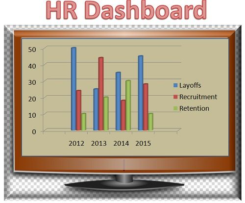 There Is No Standard Format For Creating The HR Dashboard; Every Company  Has Its Different Dashboards That Vary According To Their Unique  Requirements.