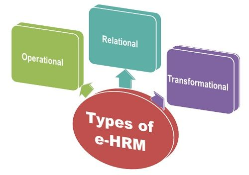 Types of e-HRM