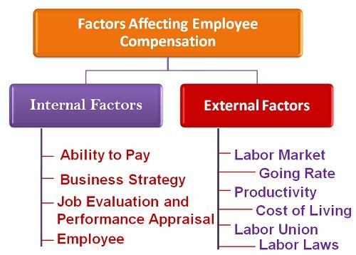 internal factors influencing on hrm Internal factors to consider in human resource planning include  society for human resource management:  internal & external factors influencing.