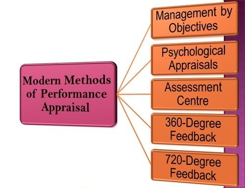 modern methods of performance appraisal-final