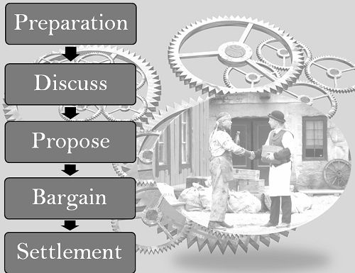 What Is The Process Of Collective Bargaining Business Jargons