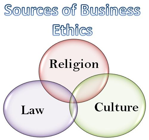 describe factors that influence business ethics As an organizational priority, ethics will not only affect decision-making but also, and ultimately, institutional culture to achieve this ideal, there must be an alignment process that integrates business ethics with mission, vision, values, strategies and goals.