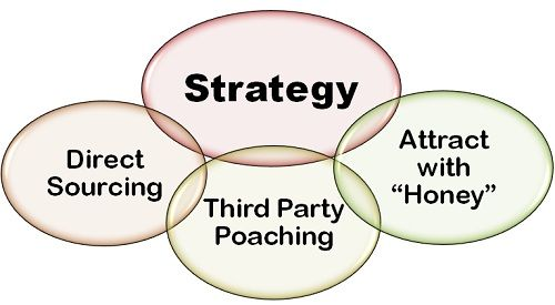 strategy of talent poaching