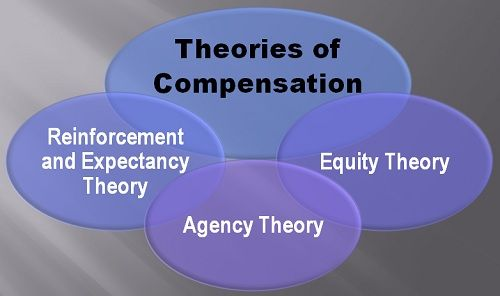 theories of compensation