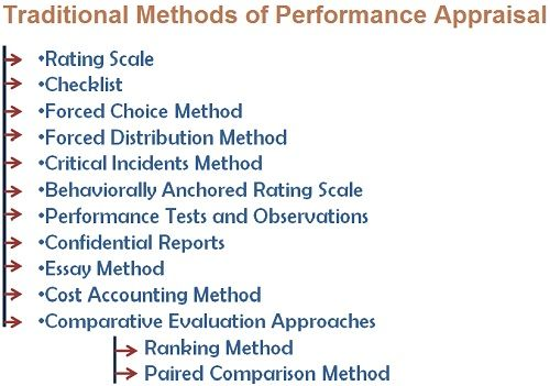 what are the traditional methods of performance appraisal traditional methods of performance appraisal