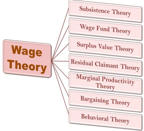 Wages Theories
