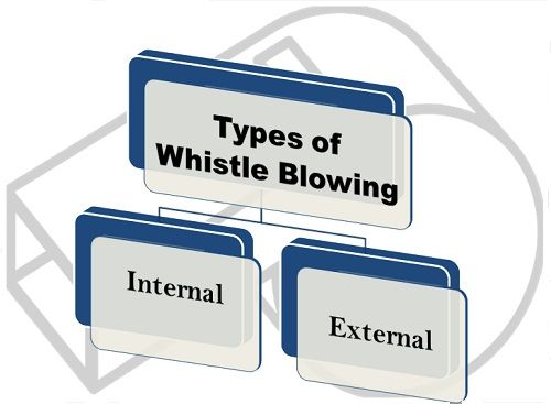 ethics whistleblowing essay View this term paper on worldcom the ethics of whistle-blowing in recent in recent years it has not been easy for employees to completely trust the corporations.