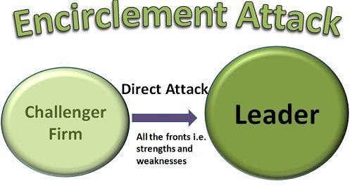 Encirclement Attack