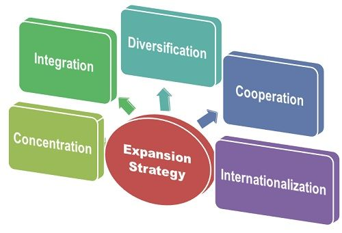 international business expansion strategy mands and With sluggish us growth, international business expansion has become a vital strategic pillar for many companies yet, an international expansion strategy is fraught with uncertainties, risks and other obstacles.