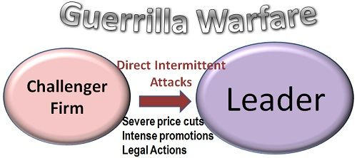 the definition of guerrilla warfare Guerrilla warfare is a form of irregular warfare in which a small group of combatants, such as paramilitary personnel, armed civilians, or irregulars.