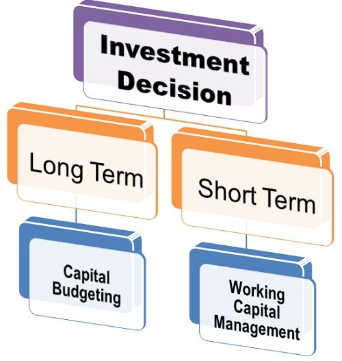 What is Investment Decision definition and meaning Business Jargons – Define Business Investment
