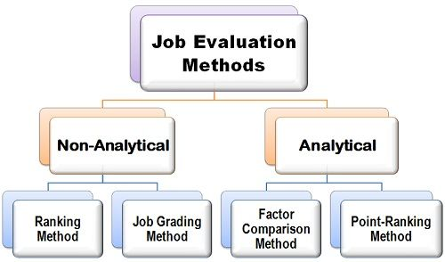 What are Job Evaluation Methods? definition and meaning - Business