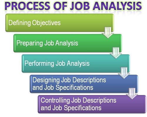 What Is The Process Of Job Analysis Definition And Meaning