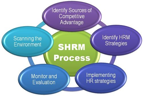 strategic management of human resources Strategic human resource management is an approach that refers to how the aims of the organization will be acquired through people.
