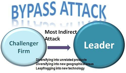 bypass attack-1