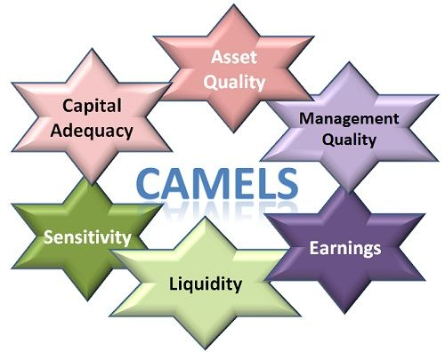 camels banking How will i be rated state  is referred to by the acronym camels,  examiners will use these 12 factors to assess a bank's compliance management system .
