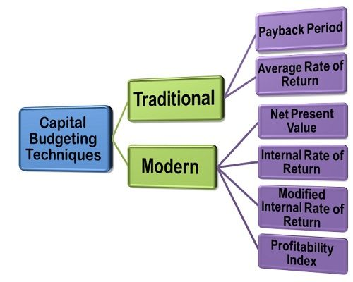 What Are Capital Budgeting Techniques Definition And