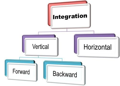 the integration of business and is I assert that business success with acquisitions is dependent on an appropriate  integration model, but that asset integration is not formulaic any integration effort .