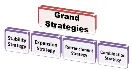 generic and grand strategies
