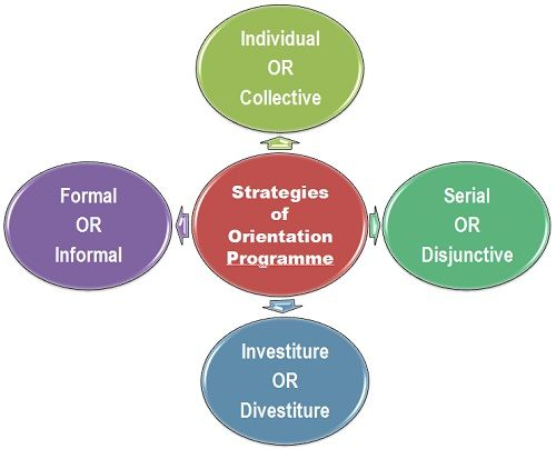 strategies of orientation