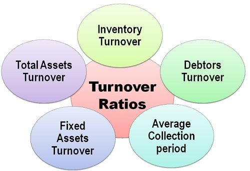 PowerPoint Presentation turnover Ratio