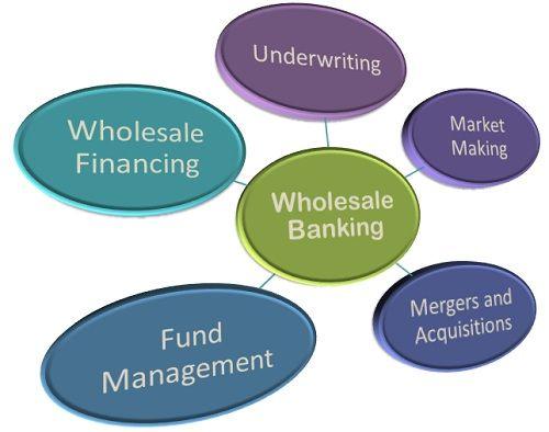 wholesale banking