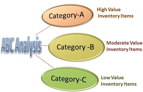 Image result for abc method of inventory control