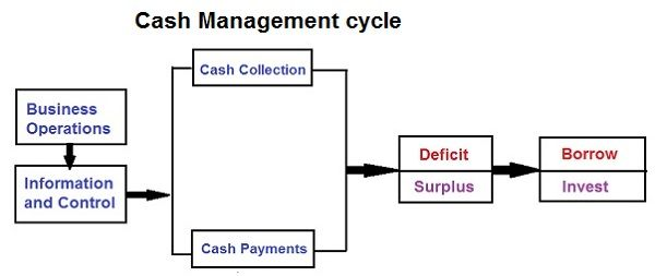 Cash Management-final
