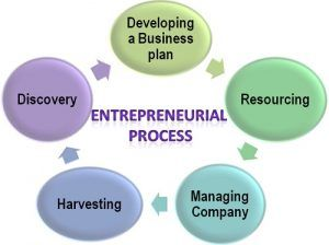 what resources the business needs to move forward in the entrepreneurial process