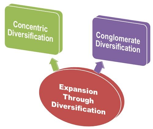 expansion and diversification within a business Within an article titled strategies for diversification market penetration is one of the four growth market penetration is used when the business.