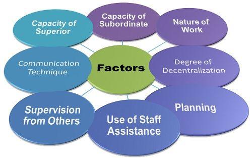 Factors Affecting Management Success